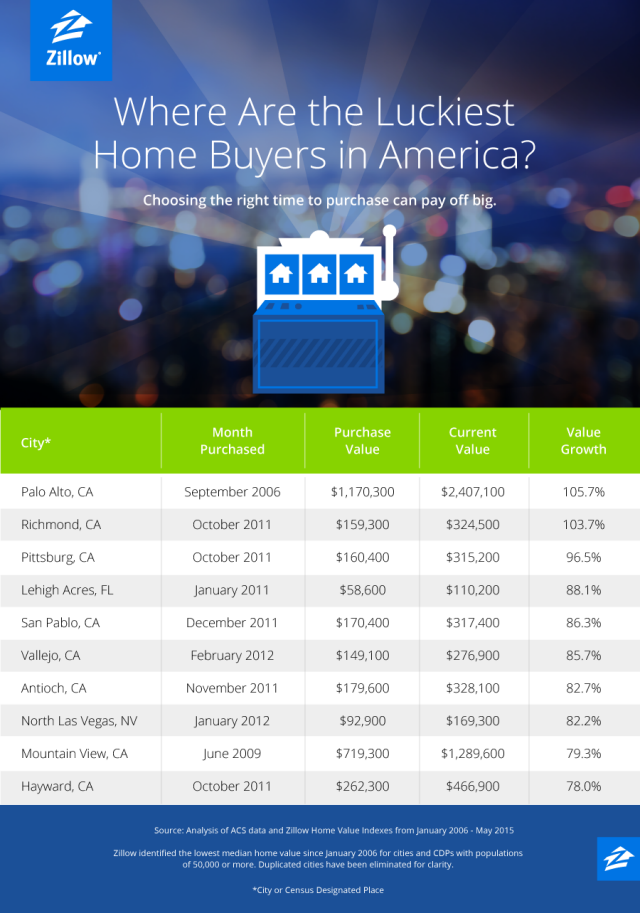 Zillow 2006 to 2016 Best Real Estate